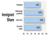 Leer más: Contribución económica de inmigrantes. Foto: iowapolicyproject.org